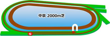 中京2000m芝コース画像