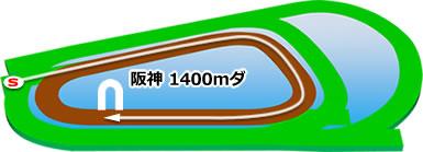 阪神1400mダートコース画像