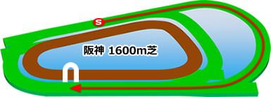 阪神1600m芝コース画像