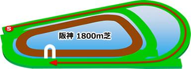 阪神1800m芝コース画像