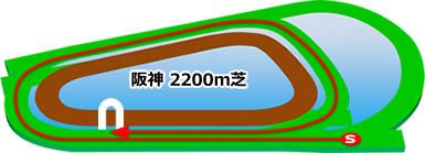 阪神2200m芝コース画像