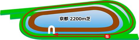 京都2200m芝コース画像
