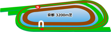 京都3200m芝コース画像