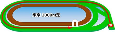 東京2000m芝コース画像