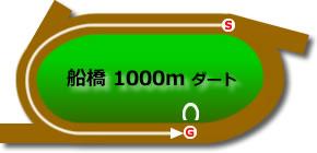 船橋競馬場1000mコース画像