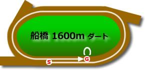 船橋競馬場1600mコース画像