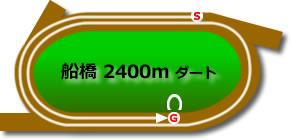 船橋競馬場2400mコース画像