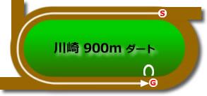 川崎競馬場0900mコース画像