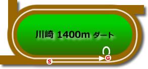 川崎競馬場1400mコース画像