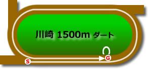 川崎競馬場1500mコース画像
