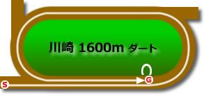 川崎競馬場1600mコース画像
