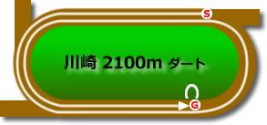 川崎競馬場2100mコース画像