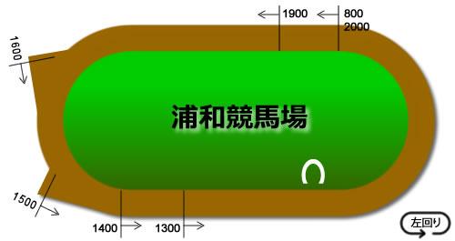 浦和競馬場のコース画像